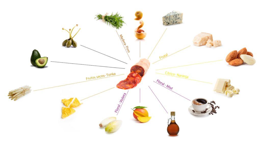 Ingredientes que combinan con el salchichón ibérico.
